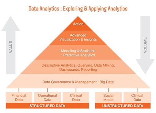 iHealth Data Analytics